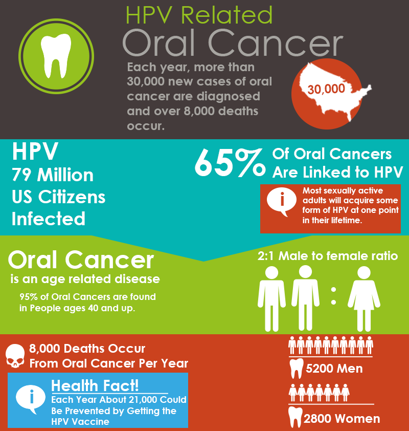Causes and Risk Factors of Oral Cancer